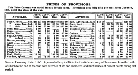 Table showing the dramatic increase in the cost of provisions in the South during the Civil War.