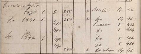 1831 - 1832 Irwin County, GA property tax records of Cornelius Tyson